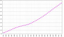 Crescita della popolazione in migliaia. (Dati FAO 2005)