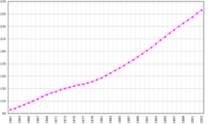 Demographics of Belize - Belize's population, 1961-2005.