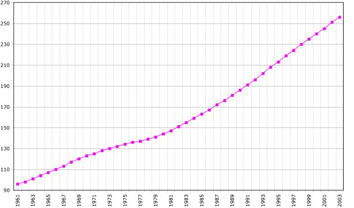 Belize-demography