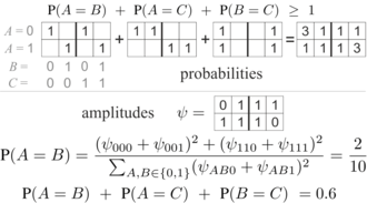 Bell's theorem - Example of simple Bell type inequality and its violation in quantum mechanics. Top: assuming any probability distribution among 8 possibilities for values of 3 binary variables ABC, we always get the above inequality. Bottom: example of its violation using quantum Born rule: probability is normalized square of amplitude.