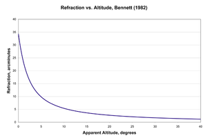 Atmospheric refraction - Plot of refraction vs. altitude using Bennett's 1982 formula