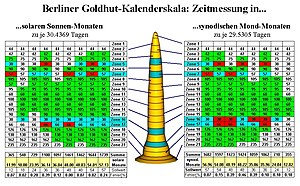 History of astronomy - Calendrical functions of the Berlin Gold Hat c. 1000 BC
