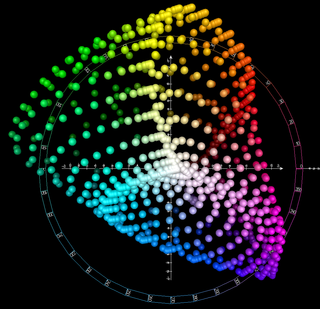 CIELAB color space Standard color space with color-opponent values