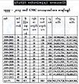 CMC Mission Expenditure - Source CBC E&M.JPG