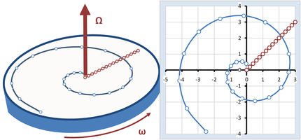 Figure 4: Crossing a rotating carousel walking at constant speed from the center of the carousel to its edge, a spiral is traced out in the inertial frame, while a simple straight radial path is seen in the frame of the carousel.