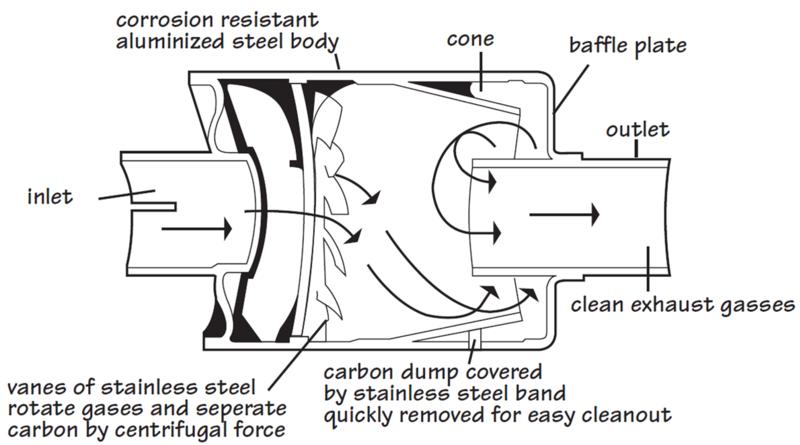 Diesel Spark Arrestor : Diesel muffler exhaust tip trinituner