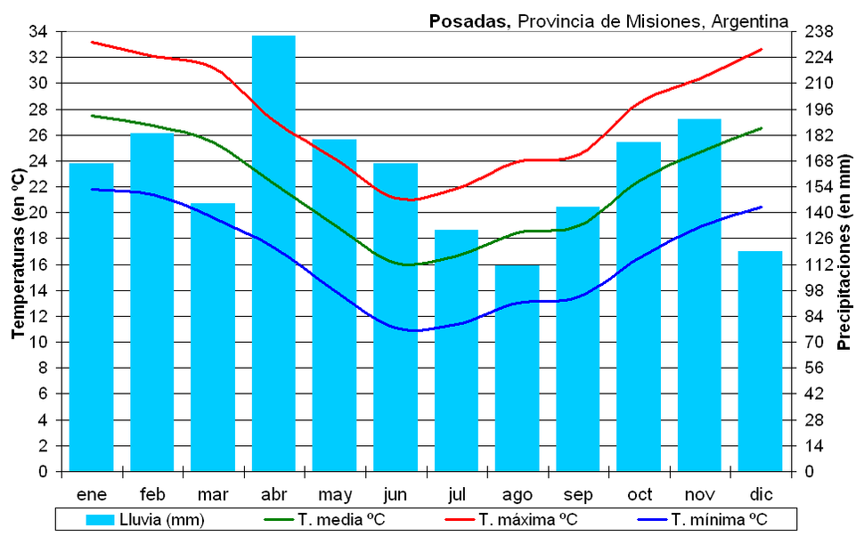 Clima Posadas (Argentina)