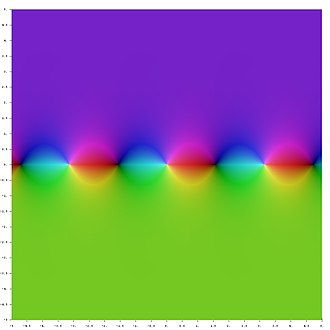Trigonometric functions - Image: Complex Cot