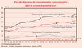 Consommation pré-engagée en France.PNG