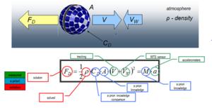 Drag and Atmospheric Neutral Density Explorer - DANDE Drag Equation