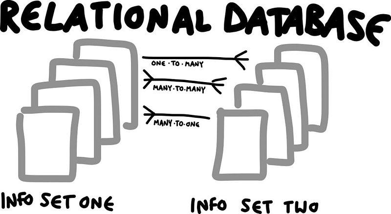 File:Database skillshare relational (12459211923).jpg