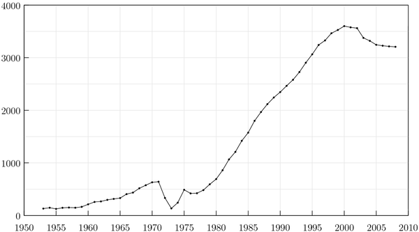 Total number of prisoners on Death Row in the United States from 1953 to 2008 Death sentences United States (new).png