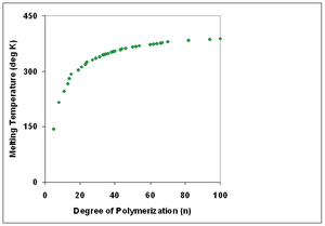 Degree of polymerization - Relationship between degree of polymerization and melting temperature for polyethylene. Data from Flory and Vrij (1963).