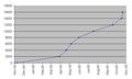 EditCountGraph.png