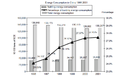 Energy Consumption in China from 1996-2001.png