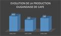 Evolution de la production ougandaise de Café.png