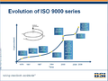 Evolution of ISO 9000 series.png