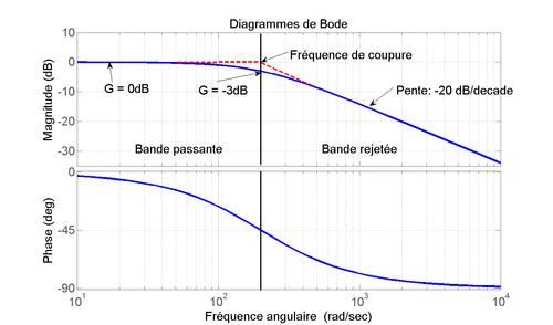 Exercices corrigés stabilité des systèmes asservis