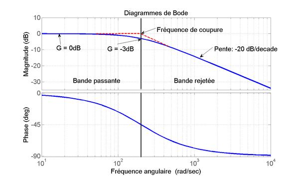 Comment tracer un diagramme de bode