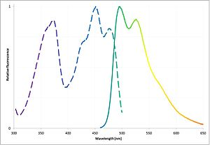 FMN-binding fluorescent proteins - Typical excitation and emission spectrum of FMN-binding fluorescent proteins (FbFPs)