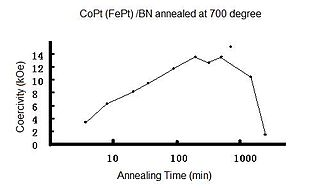 Iron–platinum nanoparticle - FePt Coercivity