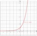 Fonction représentative de la fonction exponentielle.png