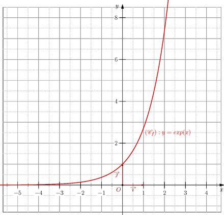 440px-Fonction_repr%C3%A9sentative_de_la_fonction_exponentielle.png