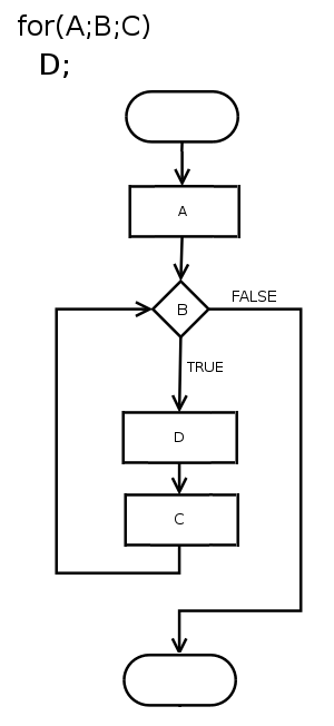 Flowchart - Flowchart of a for loop