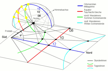 Sonnenuhr Wikipedia