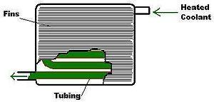 Heater core - Image: Heater Core 1