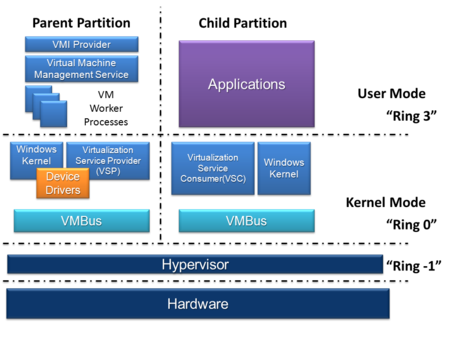 A block diagram of Hyper-V, showing a stack of four layers from hardware to user mode
