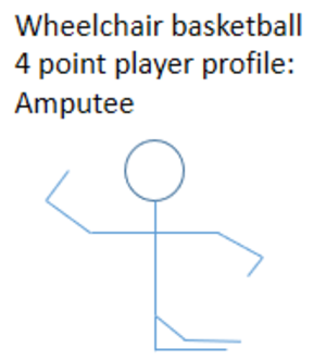 4 point player - Profile of an A1 wheelchair basketball player who may be classified as a 4 point player.