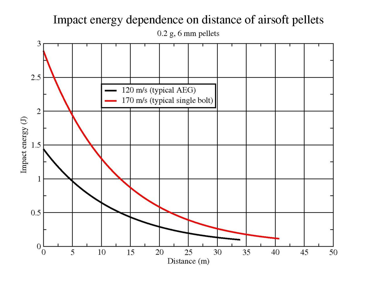 File Impact Energy Dependence On Distance On Airsoft Pdf