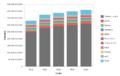 Importaciones de Canadá del periodo 2010-2014 expresadas en USD valor FOB.png