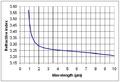 InP 300K Refractive Index.PNG