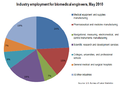 Industrial employment for Biomedical Engineer.png