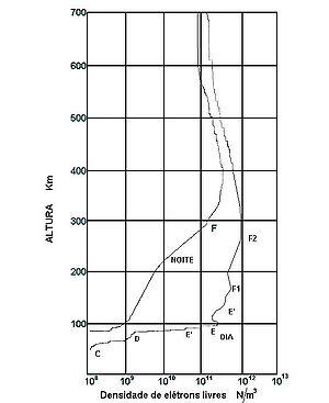 Este gráfico foi realizado em Dezembro de 1987 no Hemisfério Sul, os dados constantes mostrados são dinâmicos, a distribuição média de elétrons por metro cúbico varia muito, deve ser usado apenas para ilustração de como se procede a distribuição iônica na ionosfera