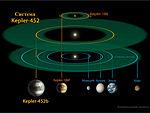 Kepler-452b System-ukr.jpg