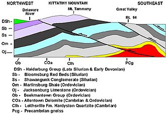 Geology - Geologic cross section of Kittatinny Mountain. This cross section shows metamorphic rocks, overlain by younger sediments deposited after the metamorphic event. These rock units were later folded and faulted during the uplift of the mountain.