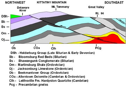 Kittatinny Mountain Cross Section
