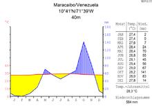 Klimadiagramm von Maracaibo