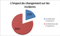 L'impact du changement des incidents.png