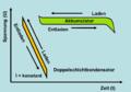 Lade-Entladekurve-Vergleich-EDLC-Akku.png