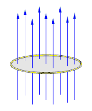 Explosively pumped flux compression generator - For a constant intensity magnetic field of magnitude B traversing a surface S, the flux Φ is equal to B times S.