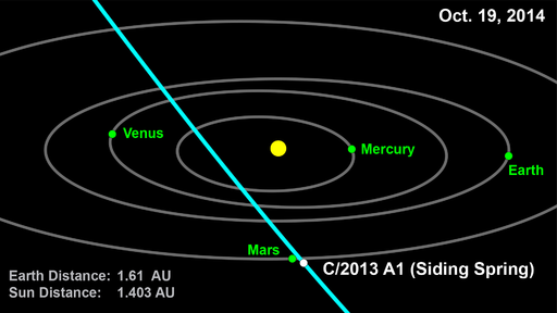 Mars-C2013A1SidingSpring-Orbits-20141019