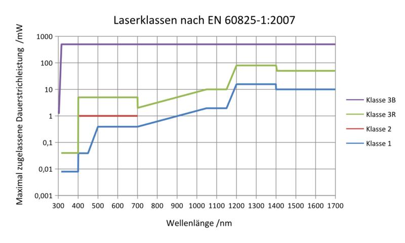 800px-Maximal_zul%C3%A4ssige_cw-Leistung