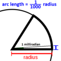 Milliradian (mrad) unit circle exaggerated.png