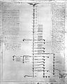 Monro; Family Tree Wellcome L0001110.jpg