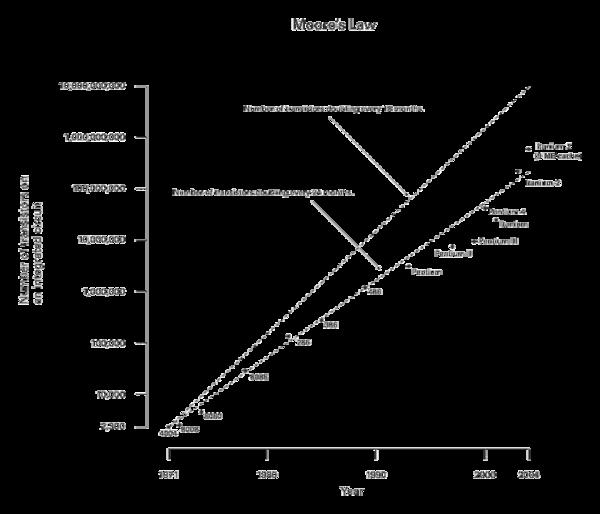 Microprocessor Design/Microprocessors - Wikibooks, open