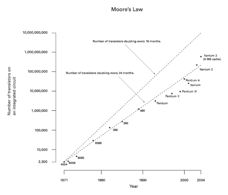 770px-Moore_Law_diagram_%282004%29.png